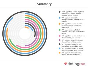 Study on Access to Personal Info by Dating Apps