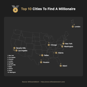 Top 10 Cities to find a Millionaire