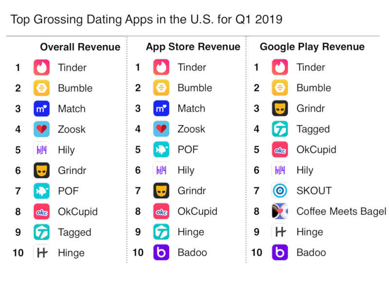 best online dating apps 2019 free printable full
