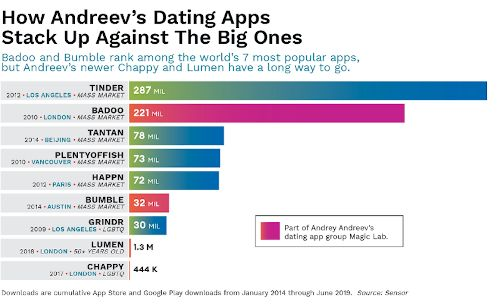 Top Ranking Dating Apps by Downloads over the last 5 years